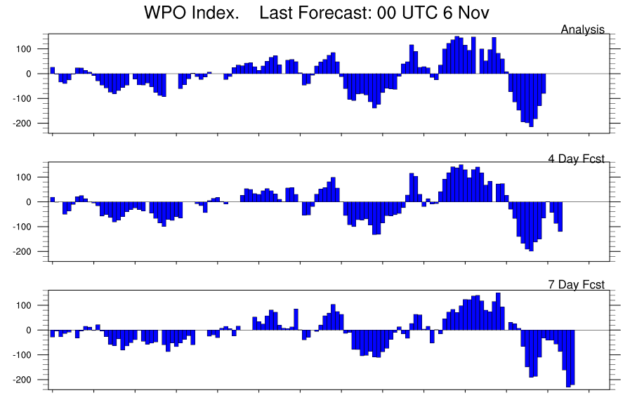 NEAR RECORD NEGATIVE WPO INDEX SENDS NATURAL GAS PRICES, SOARING. WHAT'S THE WPO?