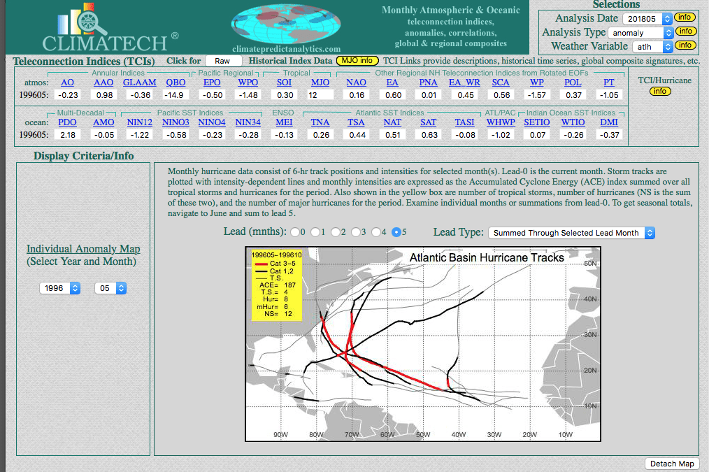 CLIMATECH:  The Science of Hurricane Forecasting (and the most likely scenario for 2018)
