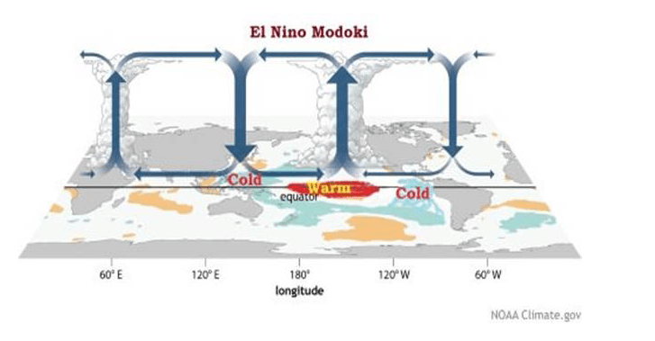 El Nino or El Nino Modoki? What are the differences and how may  commodities be affected?