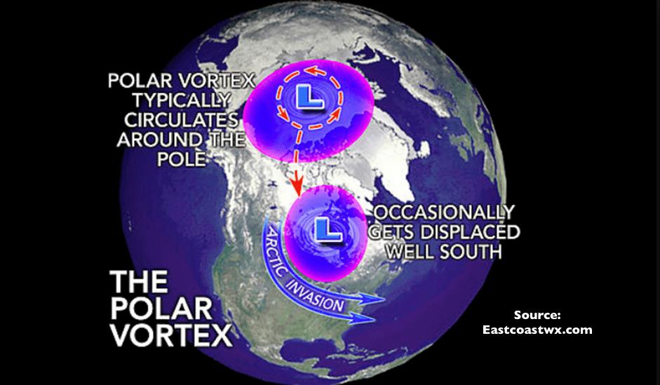 Here comes the Polar Vortex