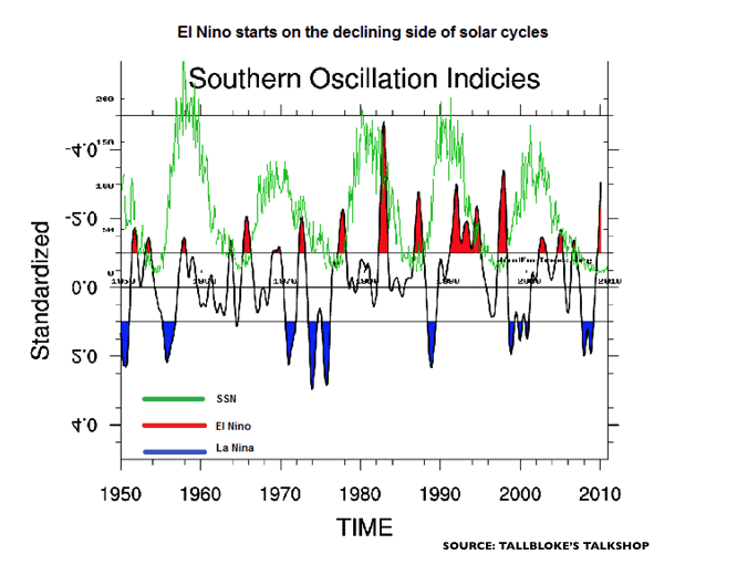 More huge snows coming to western ski areas  Solar cycles, Global