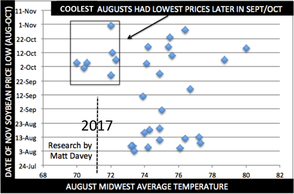 August, forecast, weather