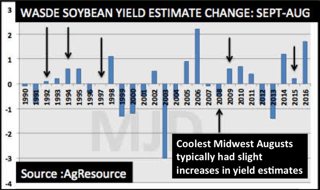 WASDE, futures, soybean, yield