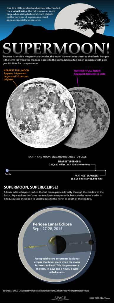 Super Moon 2017