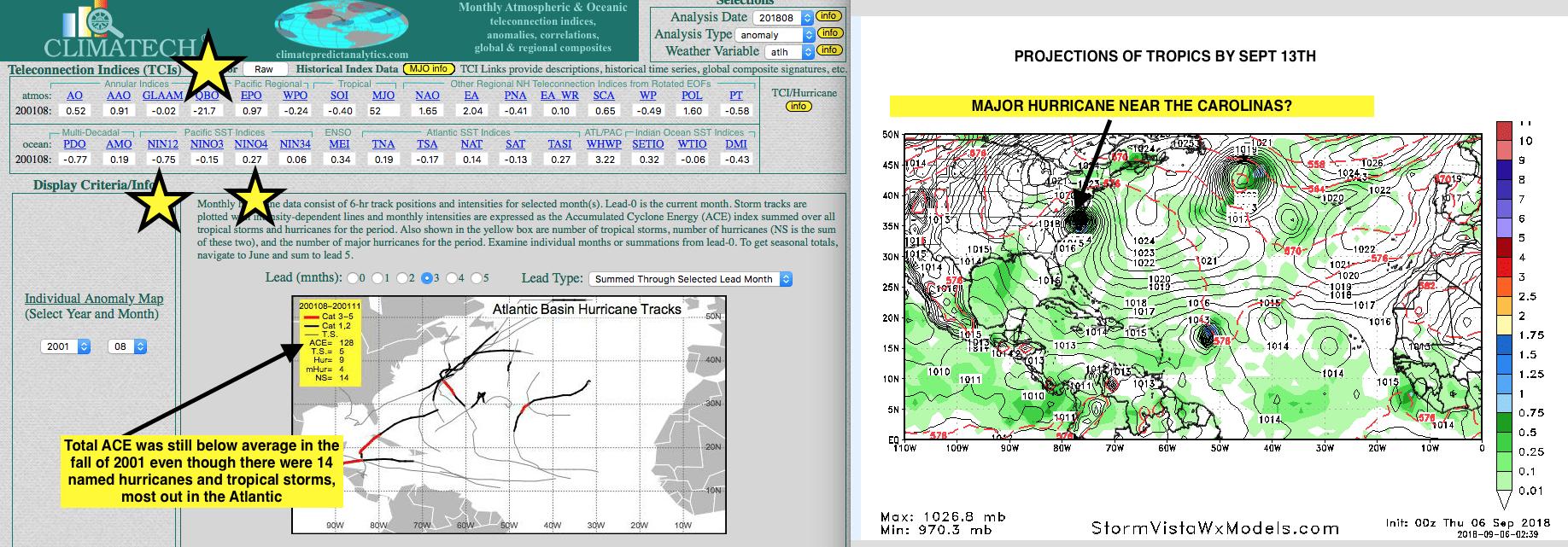 Hurricane season looks like 2001
