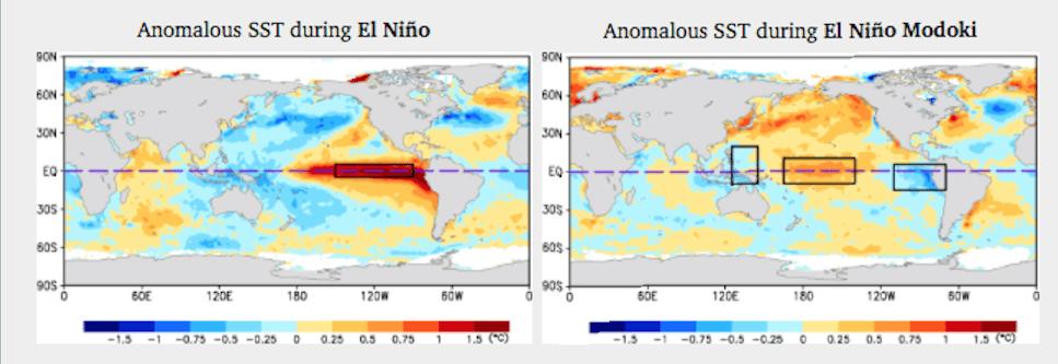 Hurricane Willa, precursor to El Nino?