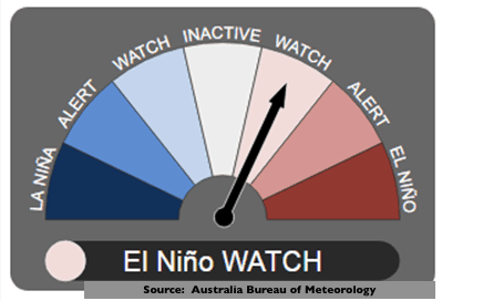 "El Nino lowered from ""likely"" to only a ""watch"""