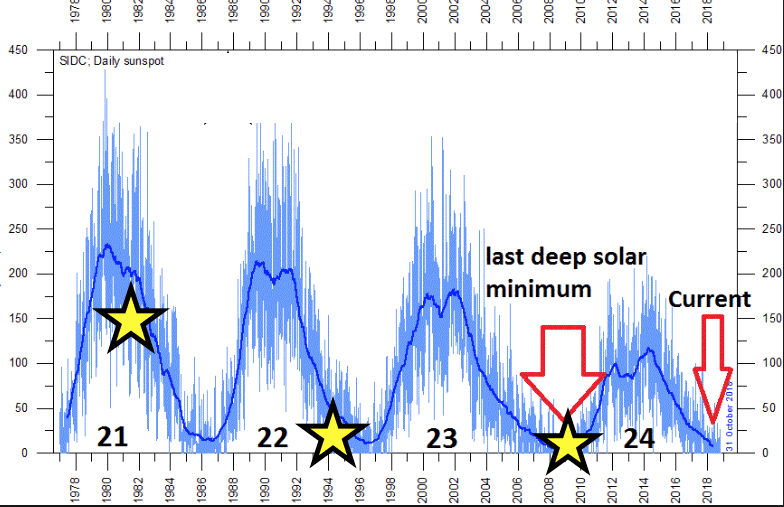 More huge snows coming to western ski areas. Solar cycles, Global Warming and El Nino.