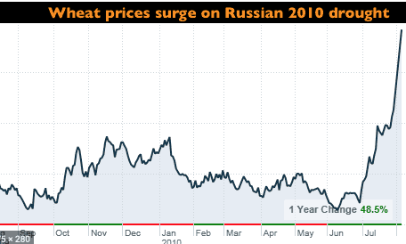 Wheat prices surged in 2010 because of the Russian drought, next door to Ukraine.