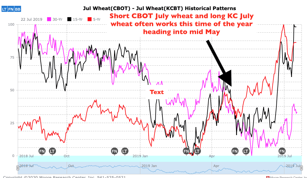 Wheat trades are impacted by Russian export chatter
