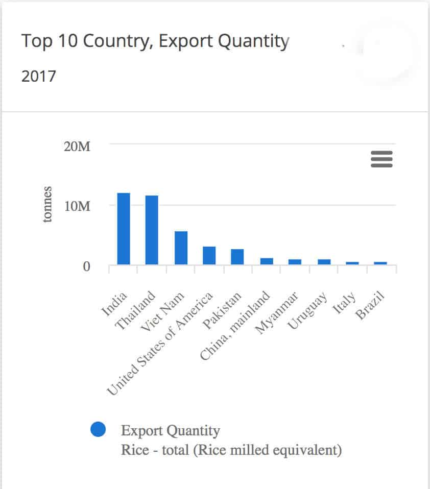 Rice exports for 10 key countries .