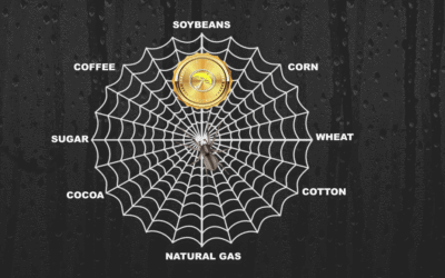 The BestWeather Spider Commodity Price Sentiment