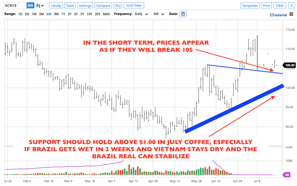 Coffee prices so far this year.
