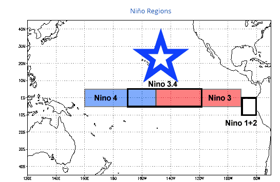 Nino Regions impact climate.