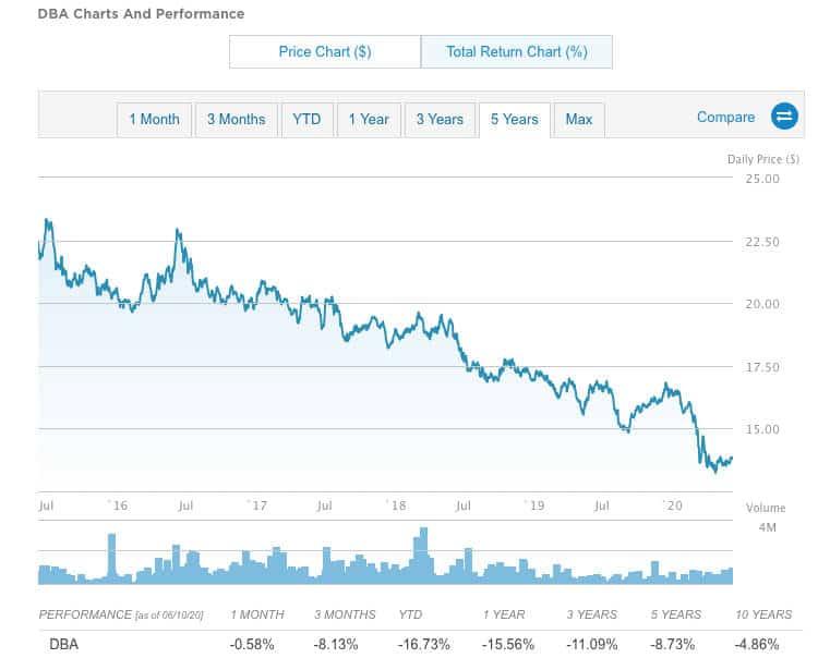 Grains ETF eight year slide.