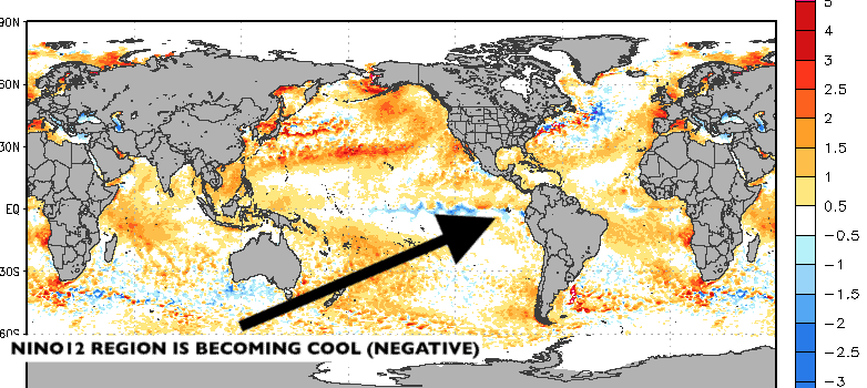 NINO 12 region becoming cool, which can help hurricanes.