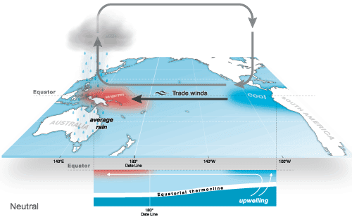 La Nina and the trade winds.