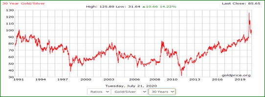 30 year gold and silver ratio