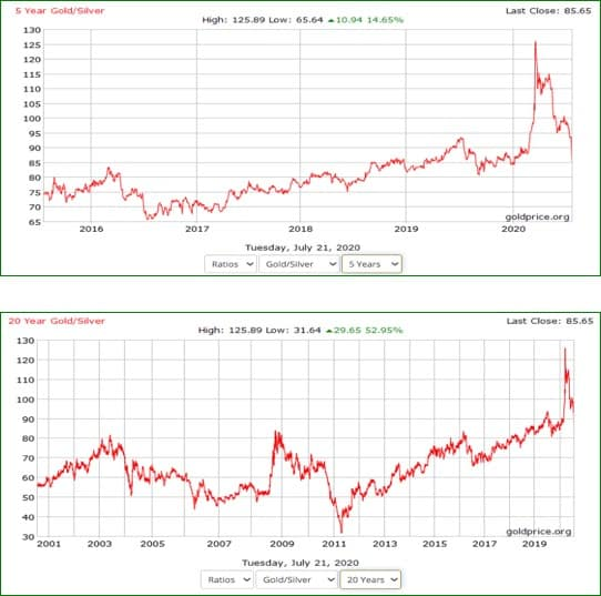 5 and 20 year gold and silver ratios
