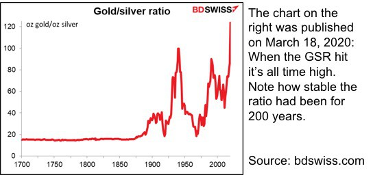 Gold and silver ratio since 1700