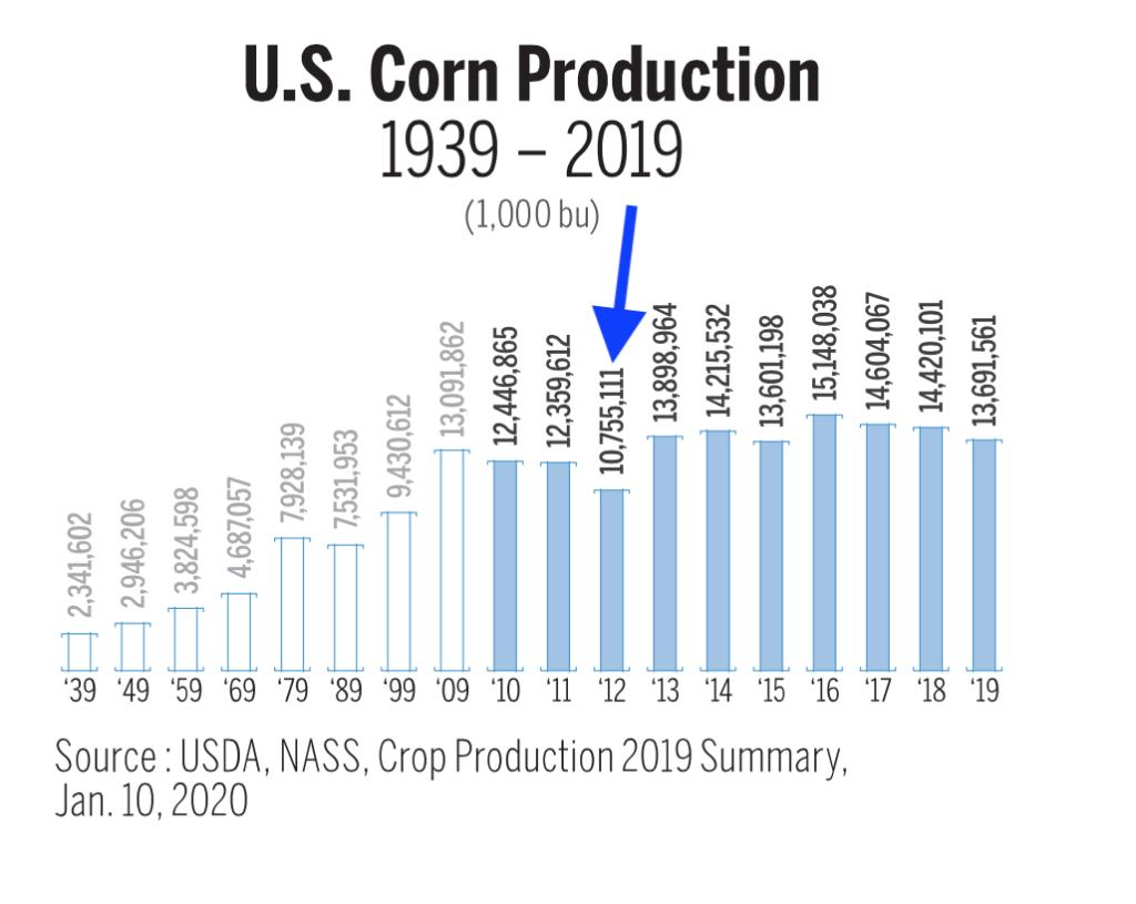 US corn production.
