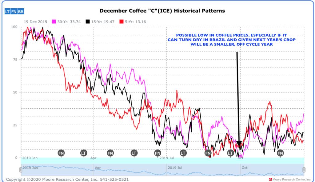 Weather hasn't impacted coffee.