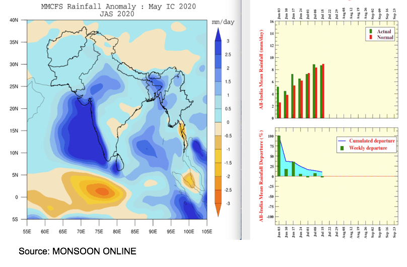 Rainfall anomalies in India.