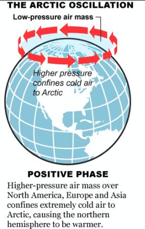Artic Oscillation
