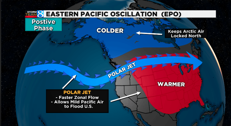 Eastern Pacific Oscillation Index impacts jet stream