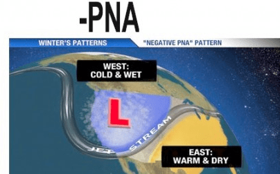 Pacific North Atlantic Oscillation