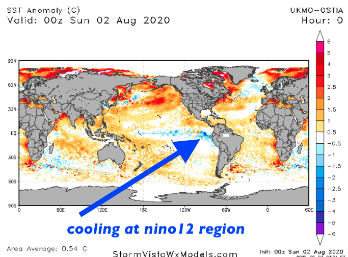 Nino12 region