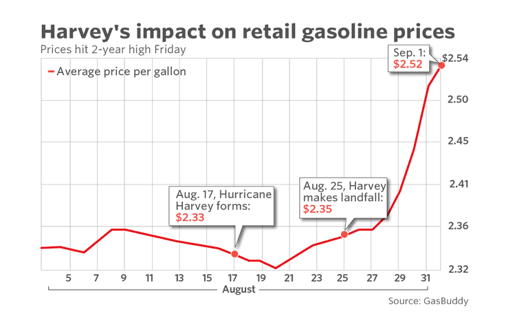 Retail gas prices