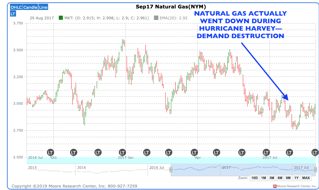 Demand destruction natural gas 2017