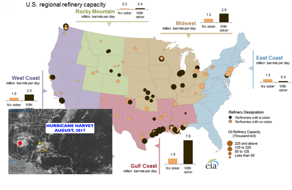 Oil and gas refinery capacity