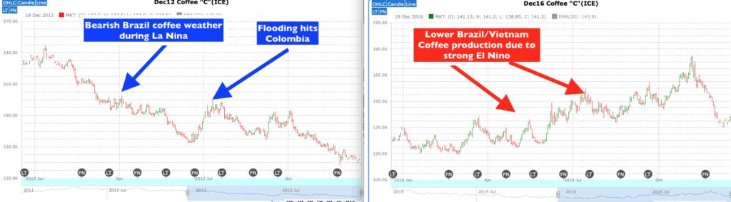 Brazil coffee prices during La Nina and El Ninos