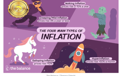 inflation fears soaring as money flows into many commodities